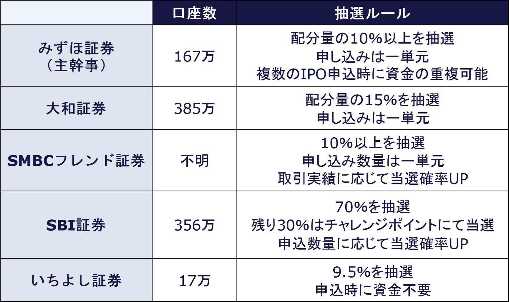 hikiukeshidan_kouzasuu_rule