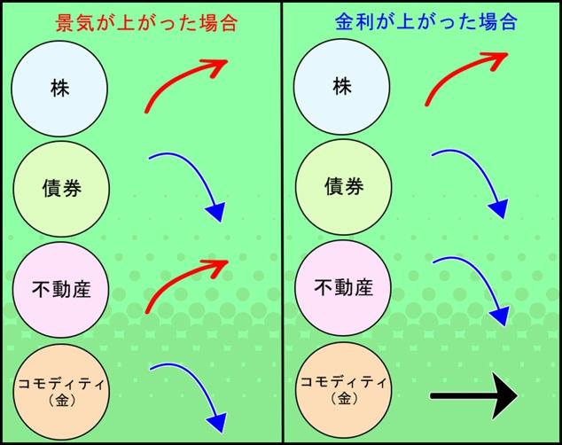 toushishintaku_syurui4