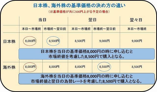 toushishintaku_kizyunkakaku