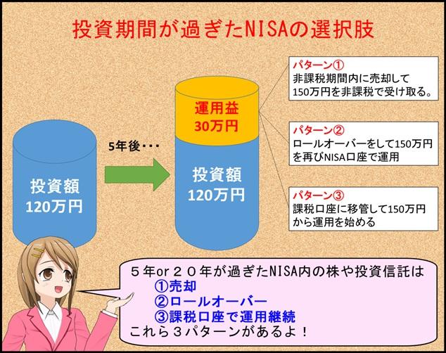 toushishintaku_nisa1