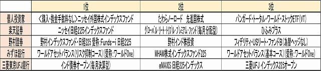 fund_ranking