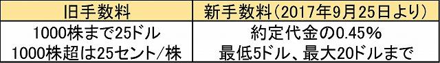 rakuten_beikokukabu_tesuuryou
