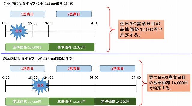 toushishintaku_ukewatashibi1