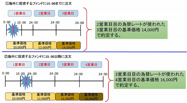 toushishintaku_ukewatashibi2