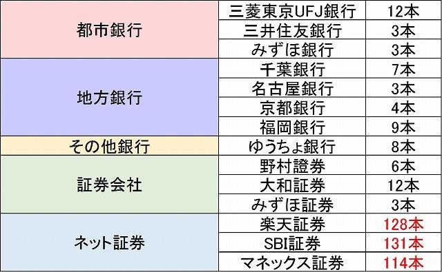 ginkou_syoukenn_tsumitatenisa_toriatsukaihonsuu