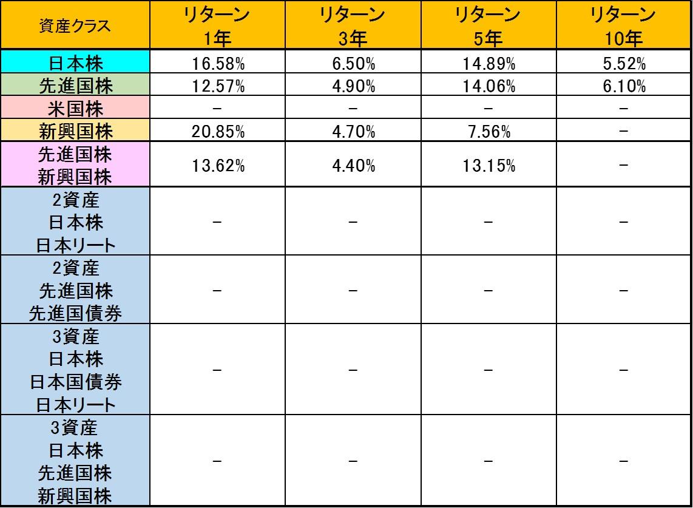 tsumitatenisa_indexfund_heikinrimawari1