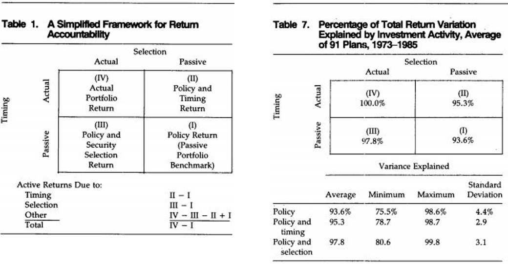 Determinants of Portfolio Performance