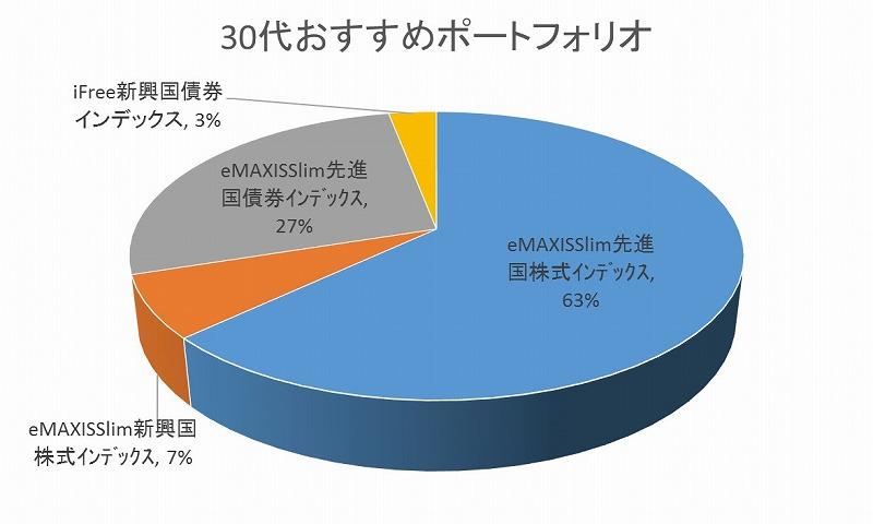 30dai_osusume_portfolio