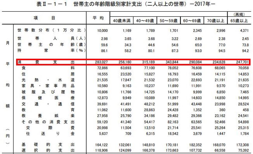 kakeityousa_seikatsuhi1