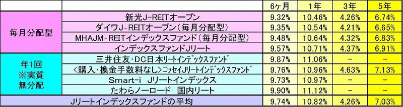 JREIT_return_hikaku