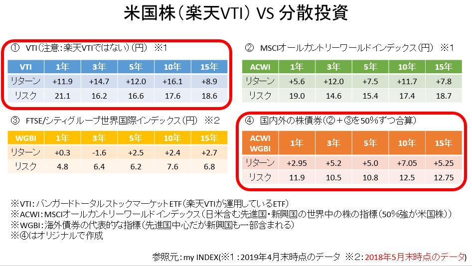 楽天VTIと分散投資の比較①