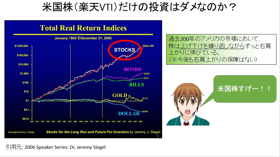 米国株200年の推移