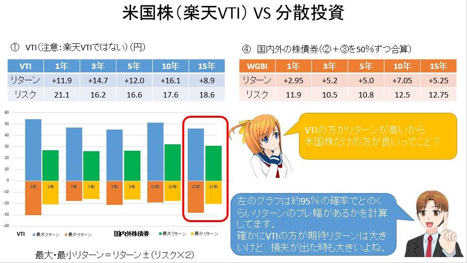 楽天VTIと分散投資の比較②