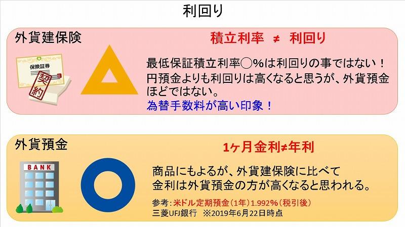 利回り_外貨建保険と外貨預金