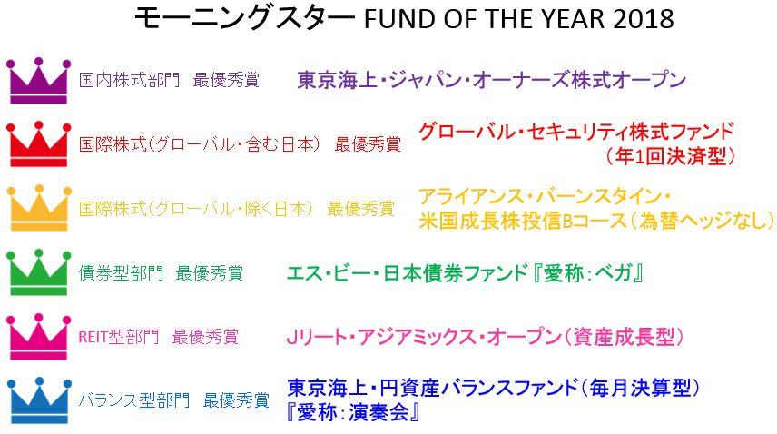 モーニングスター FUND OF THE YEAR2018