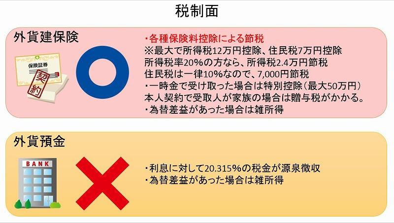 税制_外貨建保険と外貨預金