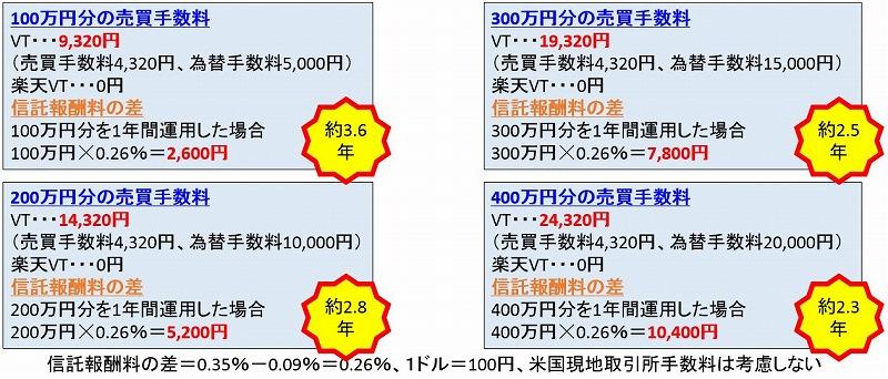 楽天VTIとVTのコスト比較