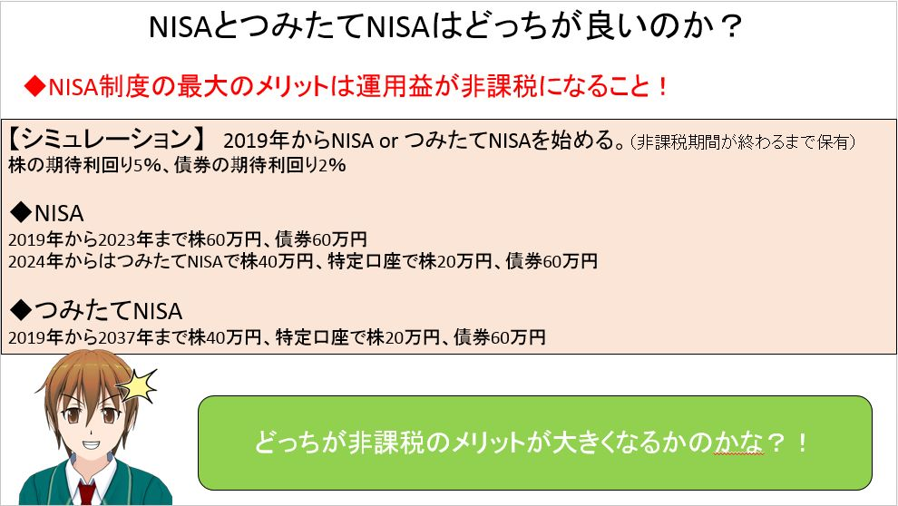 NISA VS つみたてNISAシミュレーション条件