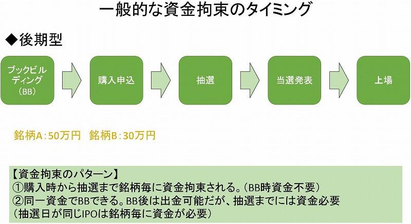 IPO資金拘束タイミング(後期型)