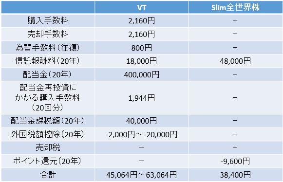 VTとSlim全世界株の比較