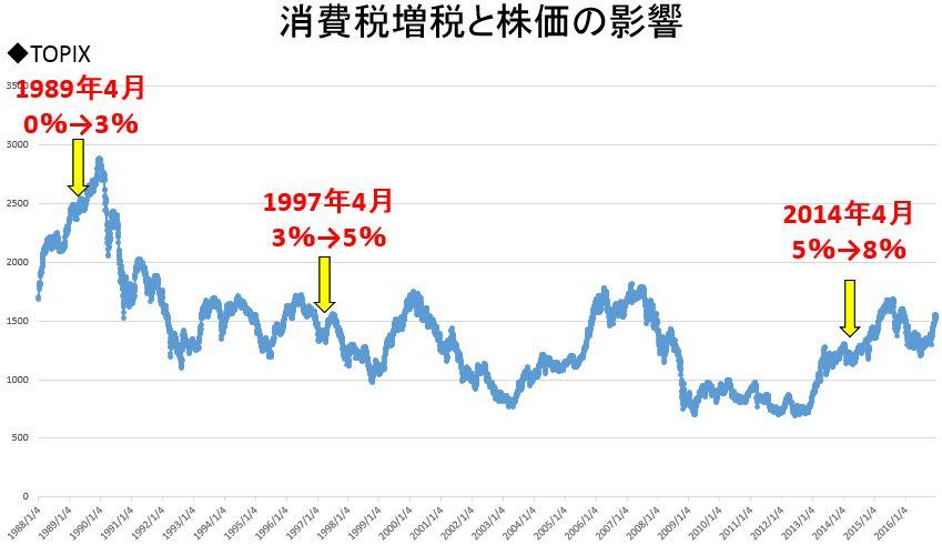 増税前後の株価の推移