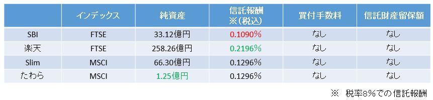 全世界株式ファンドのコスト比較
