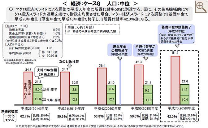 経済成長が小の時の所得代替率