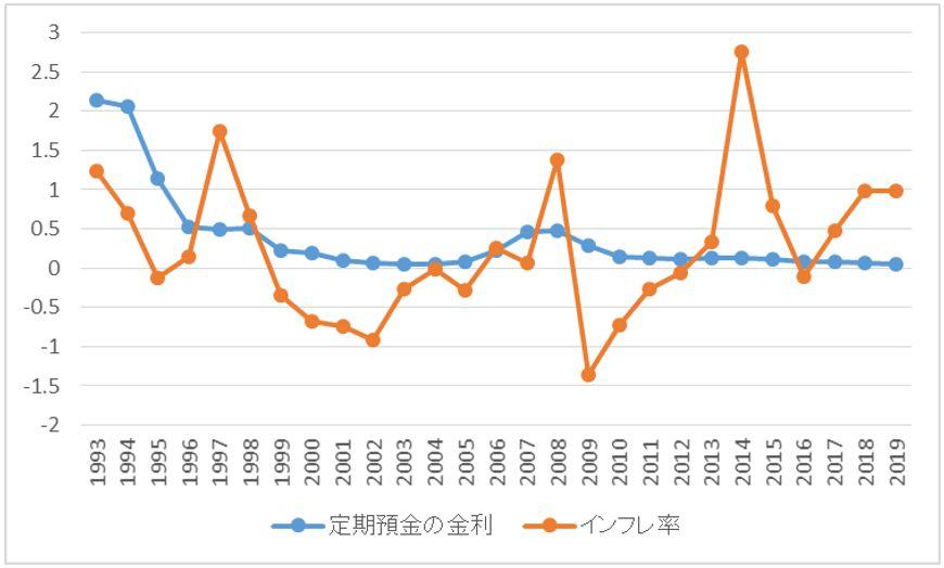 インフレ率と定期預金の金利