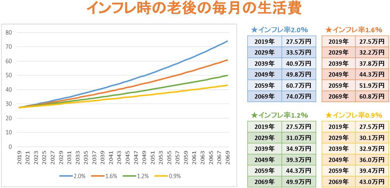 インフレ時の毎月の老後の生活費