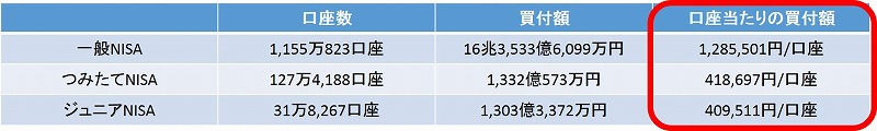 NISA口座平均投資額