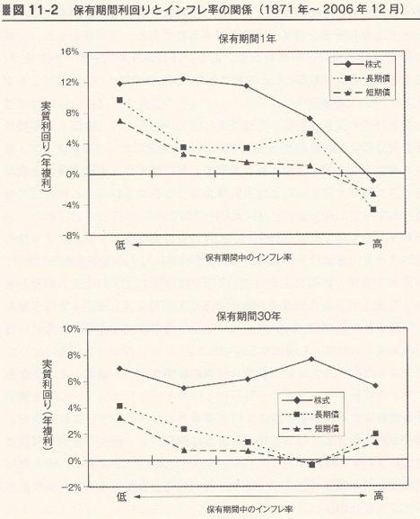 インフレが与える株と債券の利回りへの影響