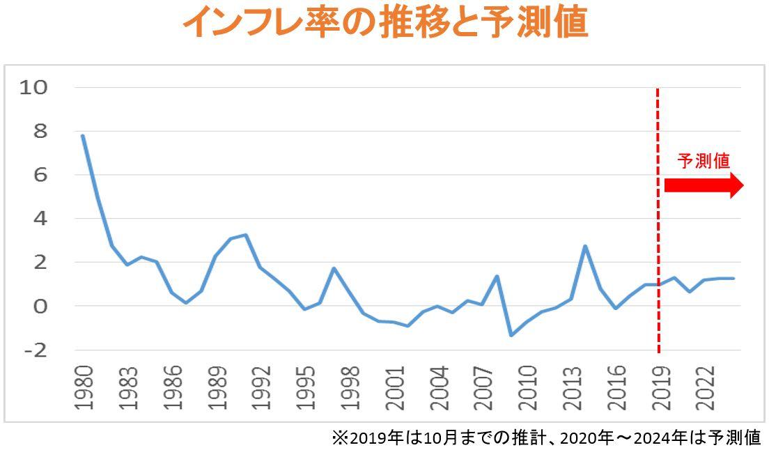 インフレ率の推移と予測値