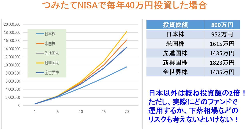 つみたてNISAのシミュレーション結果