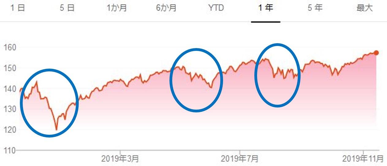 2019米国株式市場の値動き
